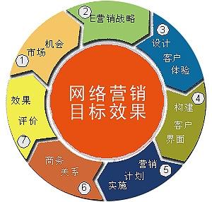 大型企业的网络营销六大策略